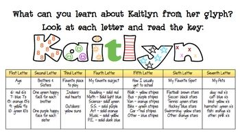 This is a great back to school activity!  Have students follow the glyph key to decorate the letters of their name.