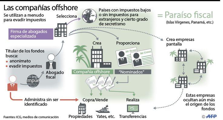 Imagen de Panamá en riesgo tras filtración • El Nuevo Diario
