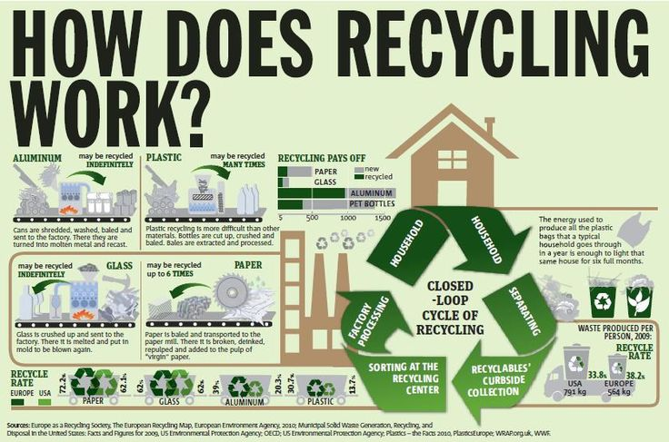 Infographic was in the metronews.  It is a simple breakdown of some the processes to recycle four materials; aluminum, plastic, glass, and paper.  It also has some of the shocking stats about recycling in Europe and the USA.  This infographic shows that it is cheaper to use recycled materials, and that we are not recycling enough.  Of course the best solution in the first place is not to create the waste in the first place.