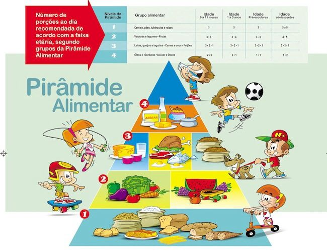 A pirâmide alimentar infantil e os piores alimentos para crianças