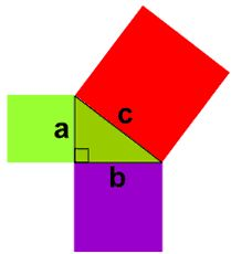 Pythagoras' Theorem    Years ago, a man named Pythagoras found an amazing fact about triangles:             If the triangle had a right angle (90°) ...        ... and you made a square on each of the three sides, then ...        ... the biggest square had the exact same area as the other two squares put together!