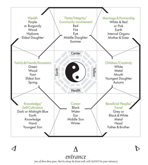 918 best Feng Shui images on Pinterest Feng shui decorating - feng shui garten bagua
