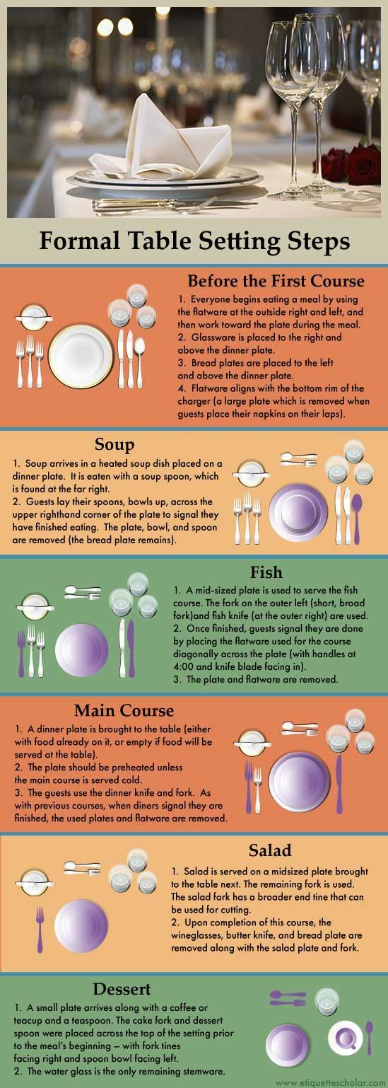 Formal Table Setting Etiquette - Step-by-step formal table setting guide - great diagrams depicting table settings for all courses.