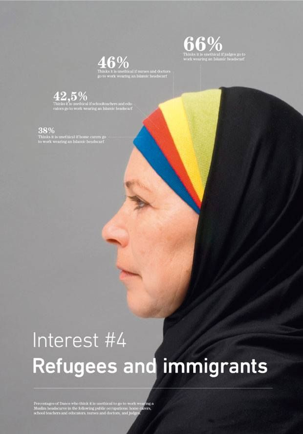 Opinions on the Hijab (Islamic headscarf) in Denmark   visual.ly