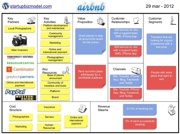 Business Model Airbnb Airbnb Pinterest Models