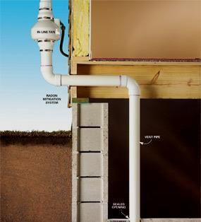 Un ventilateur en ligne aspire l'air par le tuyau d'évacuation, sucer le radon du sol sous le plancher du sous-sol ou un puisard de pompe. Le tuyau d'évacuation sort sur le côté de la maison et jusqu'à la corniche, où le gaz radon se disperse sans danger dans l'atmosphère.