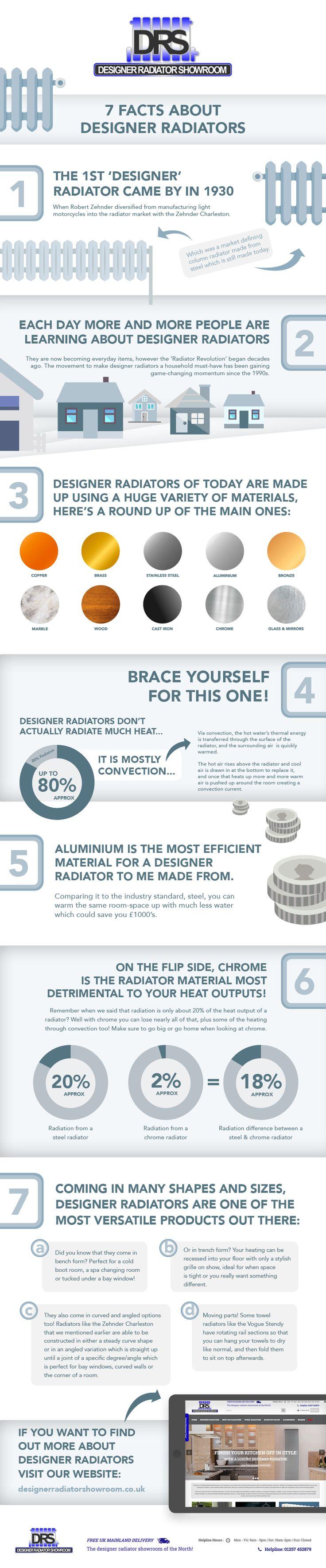7 Facts About Designer Radiators