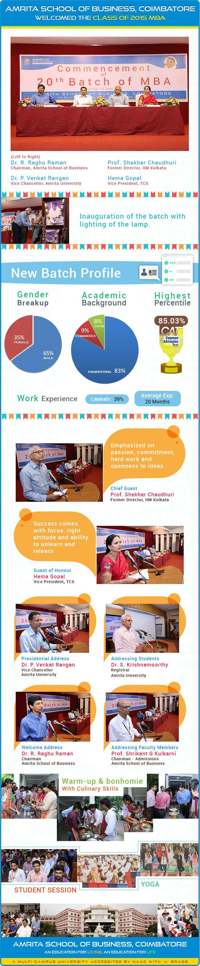 Amrita School of Business (ASB) of Amrita Vishwa Vidyapeetham inaugurated its 20th  batch of fulltime MBA programme on June 15. The new batch has 125 students.