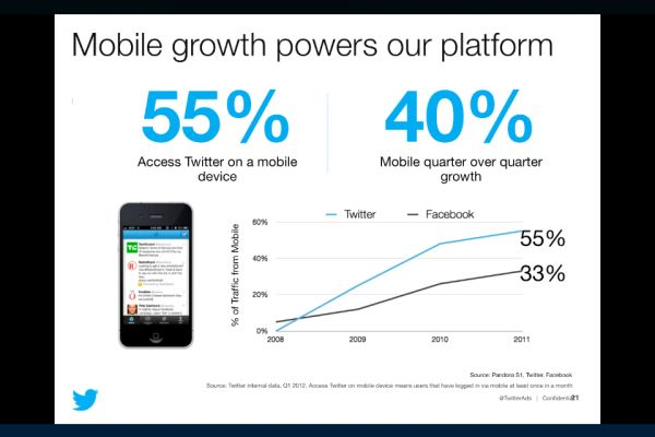 Twitter Advertising Pitch Deck Slide: Mobiles Advantage, Twitter Adverti, Decks Sliding, Website, Pitch Decks, Mobiles Growth, Twitter Mobiles, Adverti Pitch, Twitter Pitch
