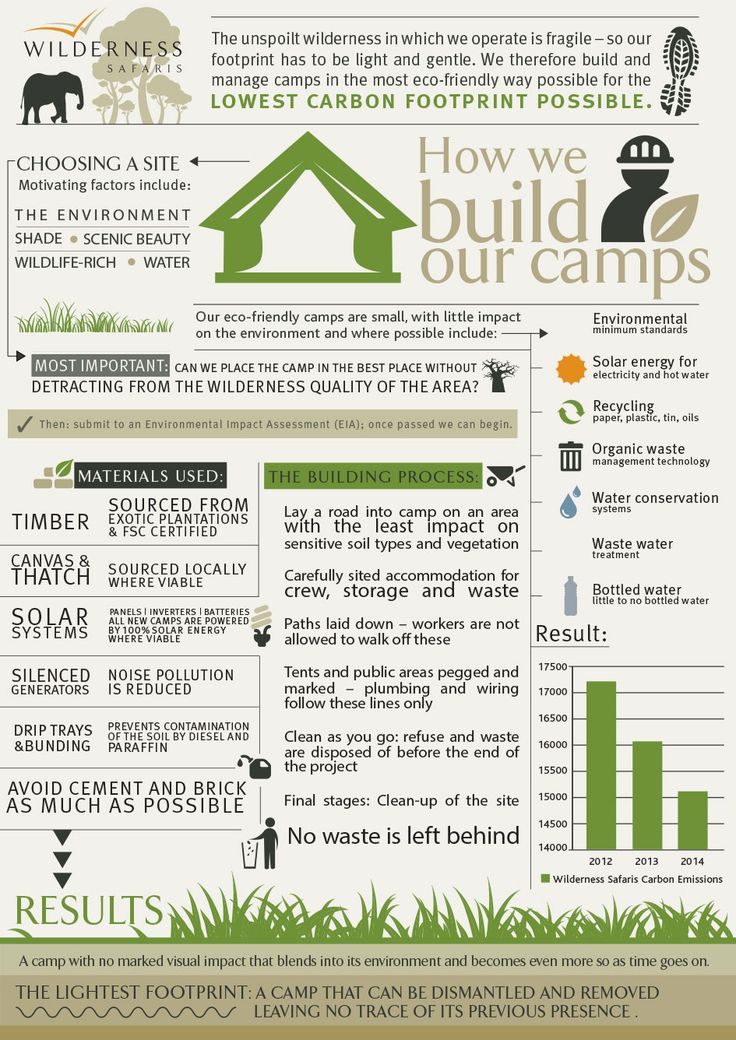 How we build our camps #ecotourism #sustainability