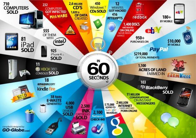 Internet in 60 Second: 60Second, Xbox 360, Internet Marketing, Web Design, 60Segundo, Social Media, 60 Second, Socialmedia, Mobiles Marketing