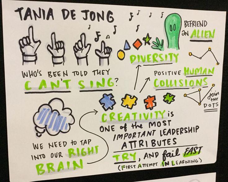 Tania de Jong Developing a culture of innovation