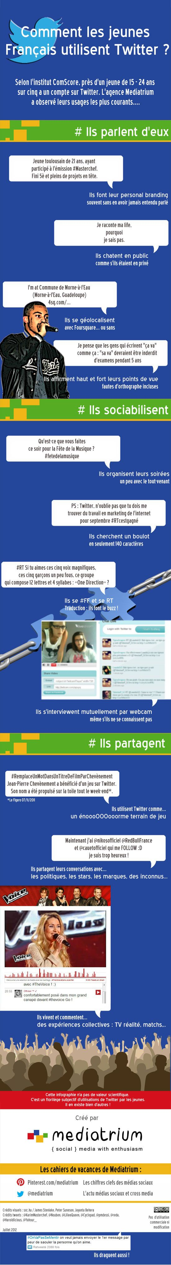 Infographic about how millenials (generation Y) use Twitter.  (infographic in french)