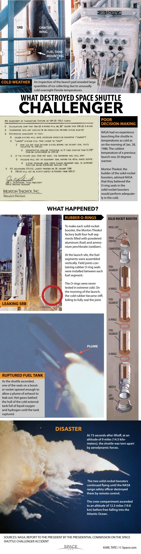 The Space Shuttle Challenger Disaster: What Happened? (Infographic)