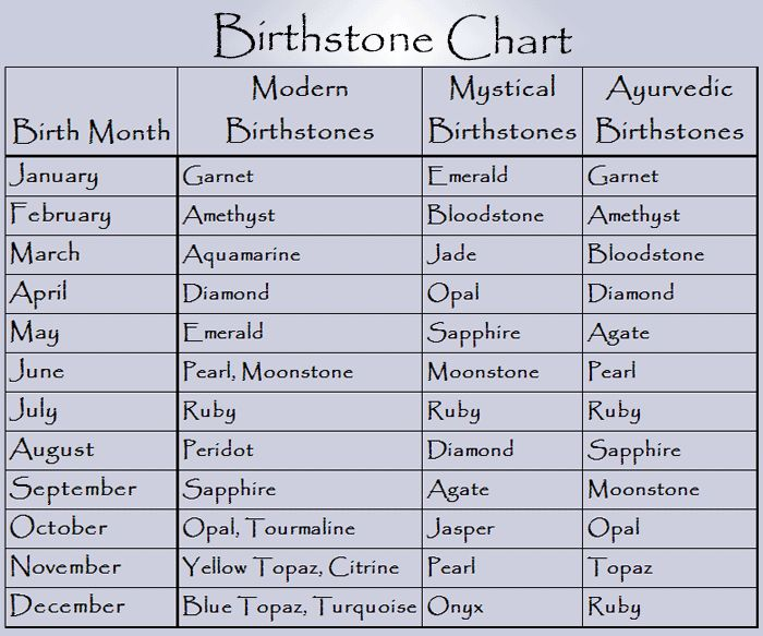 Birthstone Information  Crafting  Color Tips  Reference Charts