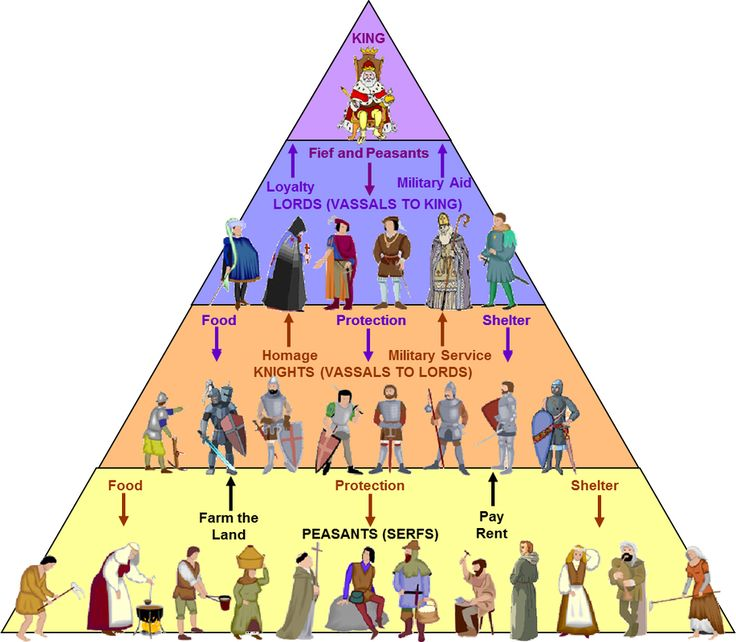 Basically, each class worked for the higher class. Obiously the lowest category is the Peasants. They got the worst treatment of all because they had to work very hard and did not receive much...