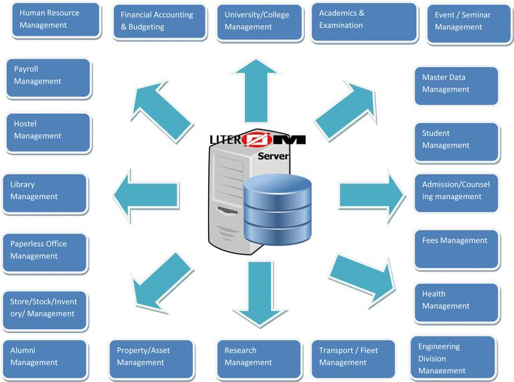 LITEROM & its Modules: ERP solution for managing ...