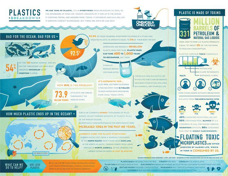 Infographie sur les déchets plastiques