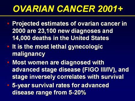 How do you get ovarian cancer?