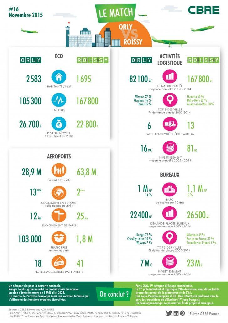Match 16 : Orly vs Roissy - 2 aéroports et pôles majeurs francilien en logistique et bureaux. #Infographie #Immobilier