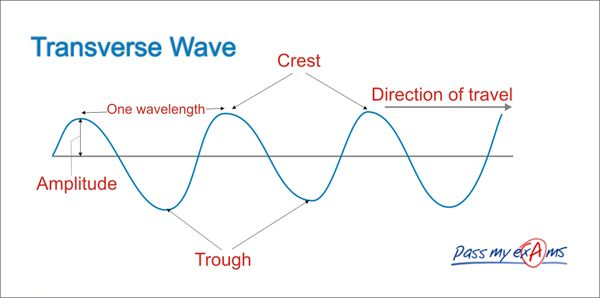 A demonstration towards the features within a wavelength. This diagram shows what are amplitudes, wavelengths, crests and trough. It shows that waves consist of these features and are presented in a mountain like presentation.