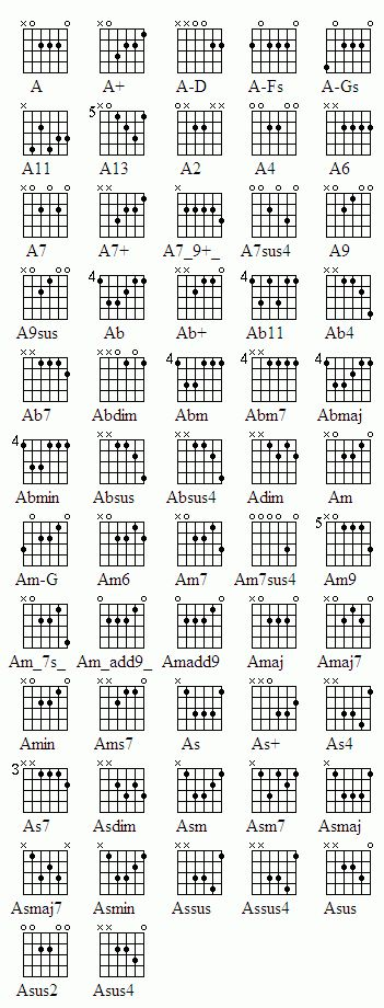 Online Guitar Lessons. A7 (A7) Guitar Chord . way to play this chord ...