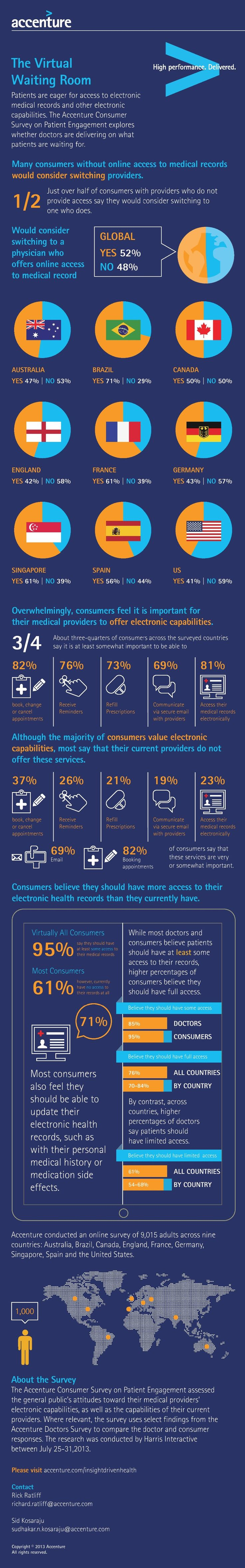 Infographic: Patients Want Access To Their Electronic Medical Records