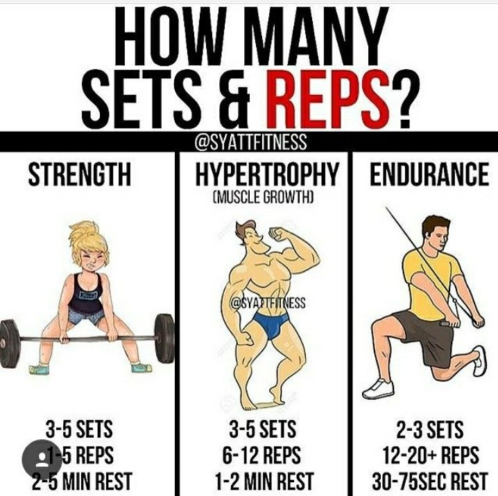 How many sets and reps based on fitness goals   Health