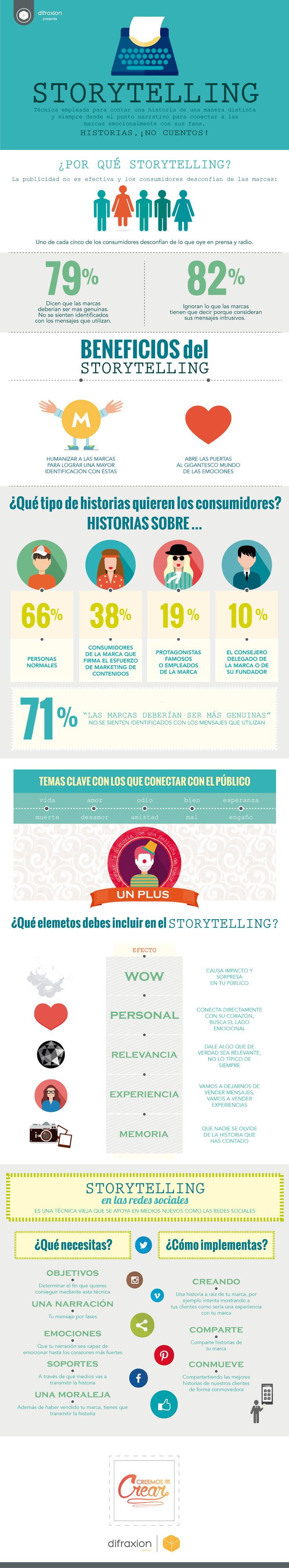 Hola: Una infografía sobre Storytelling: todo lo que debes saber. Vía Un saludo
