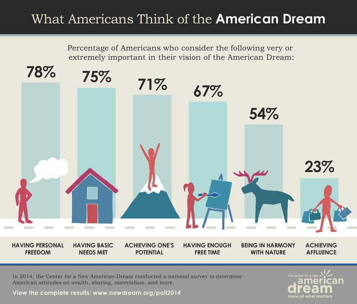 best american dream images american dreams the  21 best american dream images american dreams the americans and barack obama