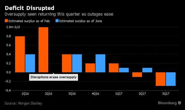 Petrolio: il surplus è pronto a tornare - Materie Prime - Commoditiestrading