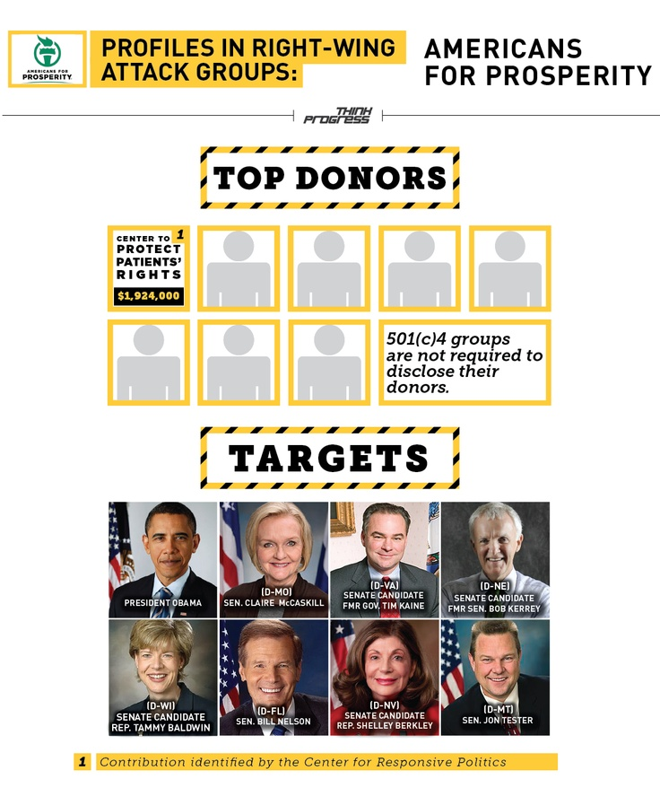 Get better acquainted with a right-wing attack group: Americans for Prosperity
