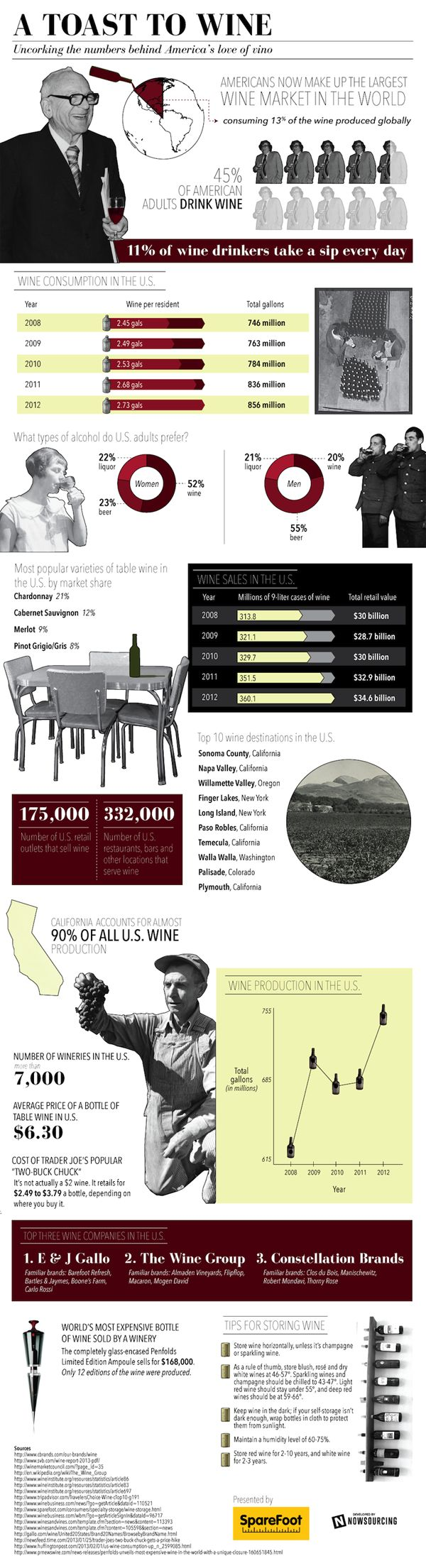 Interesting facts about drinking wine in America.