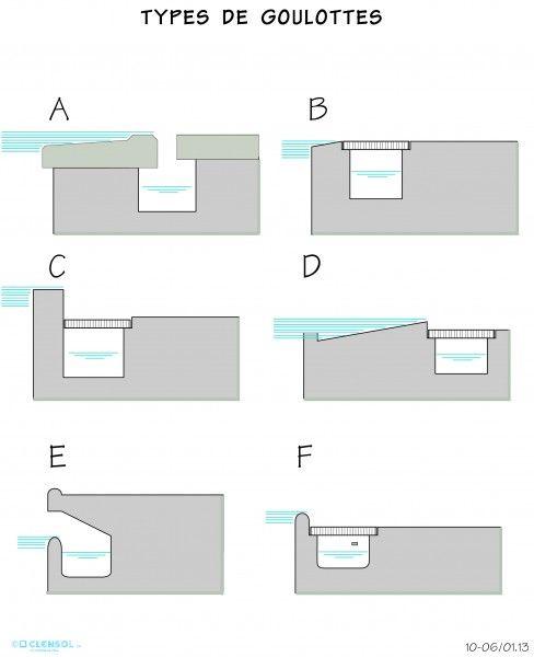 types de goulottes piscine pinterest. Black Bedroom Furniture Sets. Home Design Ideas