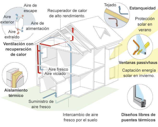 Elementos B 225 Sicos Del Sistema Constructivo De Las Casas