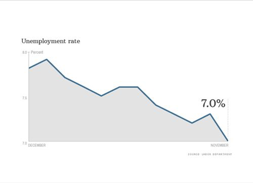 US Unemployment falls to 7%