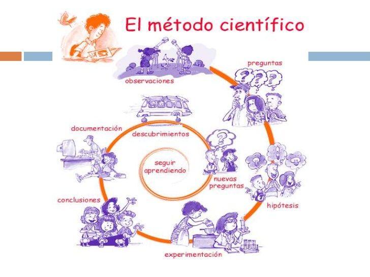 Ciencias naturales y sus ramas:   Astronomia   Geologia   Fisica   Biologia   Quimica