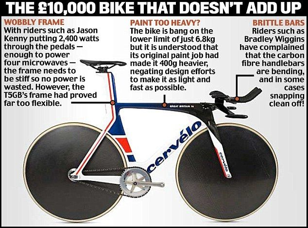 Team GB stars sweating in race to get £10,000 super bike ready