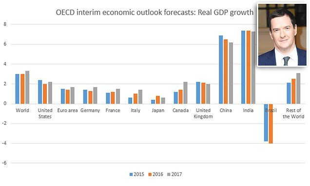 Britain will be the developed world's fastest-growing major economy this year | Daily Mail Online