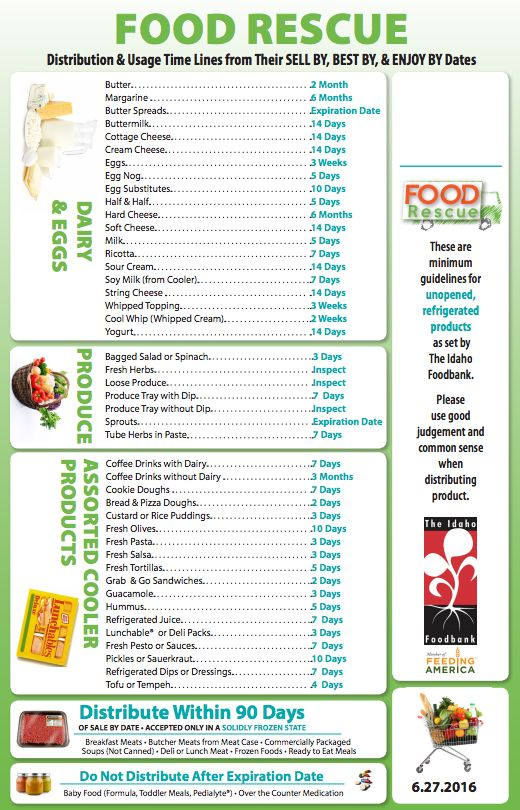 Food dating guidelines