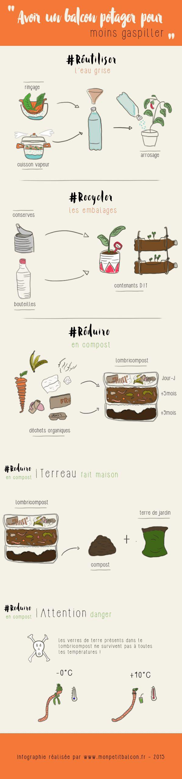 Infographie - Avoir un balcon potager pour moins gaspiller #compost #zerowaste…
