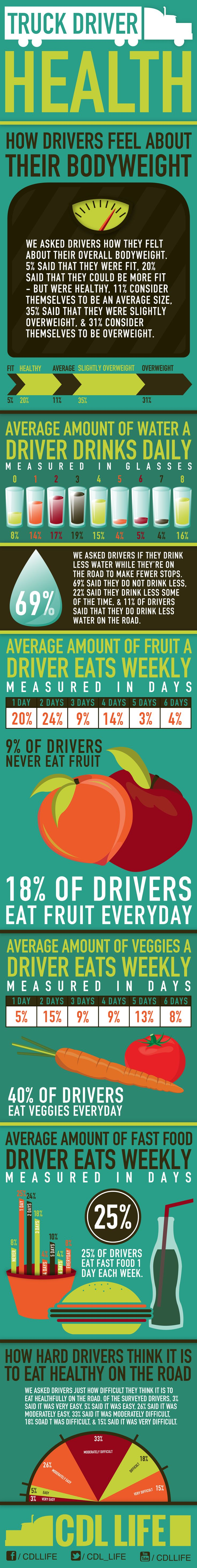 LIKE Progressive Truck Driving School: http://www.facebook.com/cdltruck #trucking #truck #driver   Infographic: Truck Driver Health