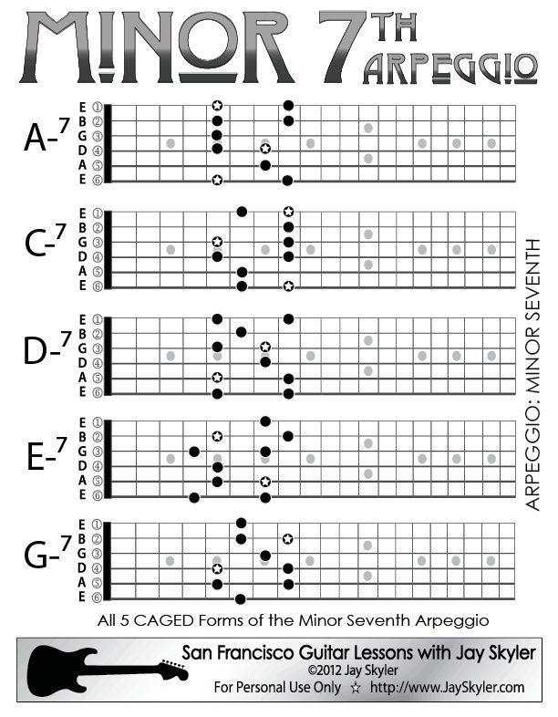 Left Handed Mandolin Chord Charts