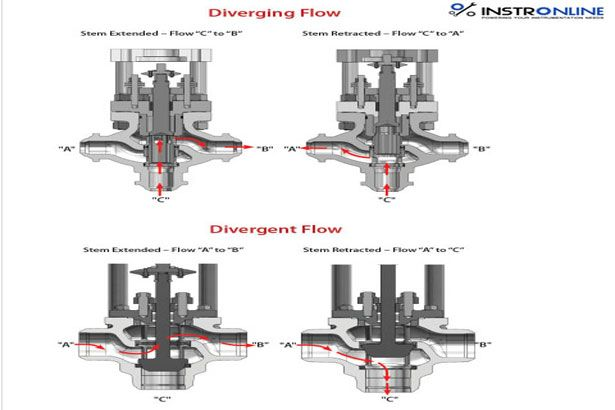 Pneucon 3 way control valves are used to combine two flows or to divert one flow into two outlets.They're designed to update and carry out the functions of two single ported control valves appearing in opposite directions,in converging or diverging liquid drift provider.