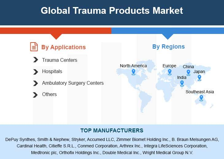 Global Trauma Products Market Professional Survey Report 2018