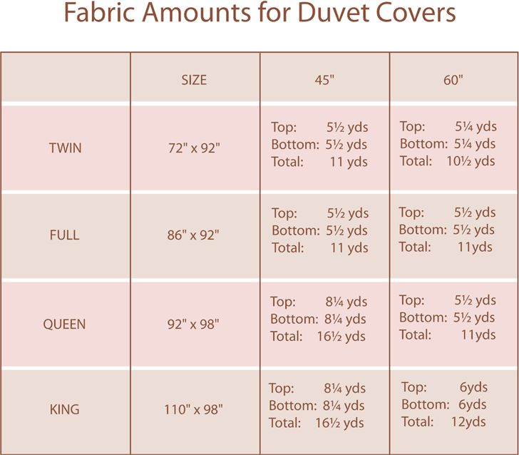 fabric amounts for duvet covers
