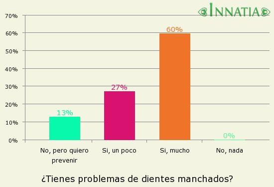 Gráfico de la encuesta: ¿Tienes problemas de dientes manchados?