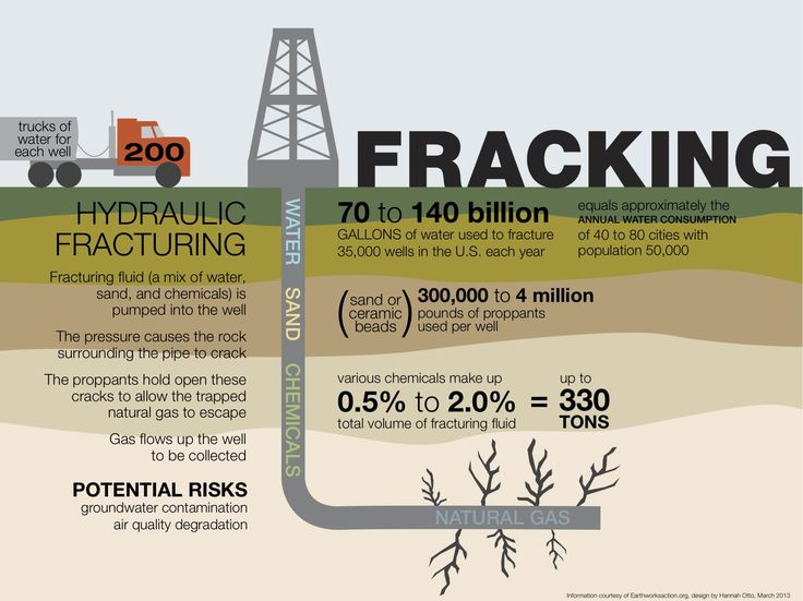 anti fracking oregon - Google Search | Social Justice ...