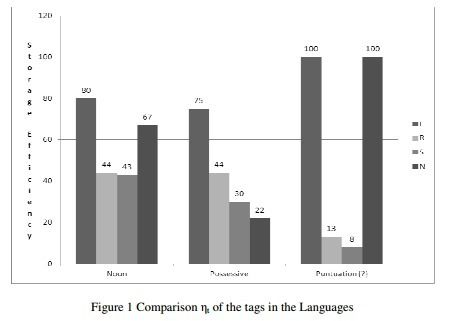 International Journal on Natural Language Computing (IJNLC)     ISSN: 2278 - 1307 [Online]; 2319 - 4111 [Print]     http://airccse.org/journal/ijnlc/index.html    THE STRUCTURED COMPACT TAG-SET FOR LUGANDA     Robert Ssali Balagadde1 and Parvataneni Premchand2     1, 2 Department of Computer Science and Engineering, University College of Engineering, Osmania University, Hyderabad, India     ABSTRACT     A tag-set for tagging Luganda words has been in absence for quite a long time leading to…
