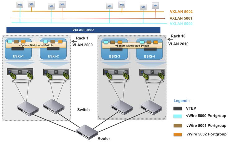 Recently I have been doing some work with VXLAN with my colleagues Venky Deshpande who is responsible for vCloud Networking and Ranga Maddipudi who is responsible for vCloud Security within our technical marketing team (I call them the vCloud Networking & Security Duo). While working in our lab, I came across several VXLAN commands in